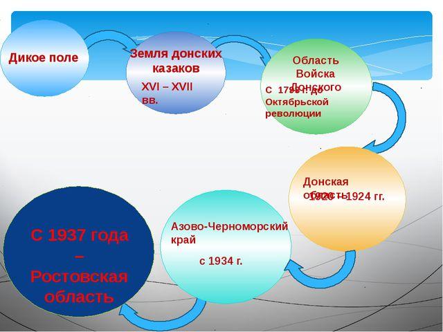 Дикое поле Земля донских казаков Область Войска Донского С 1937 года – Росто...