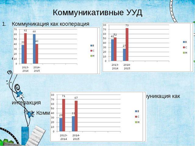 Коммуникативные УУД Коммуникация как кооперация 2. Коммуникация как интеракци...