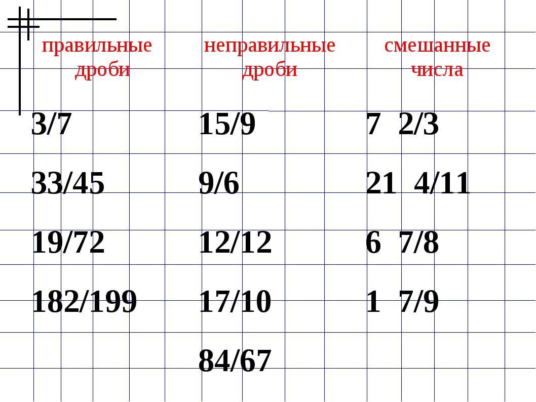 правильные дробинеправильные дробисмешанные числа 3/715/97 2/3 33/45...