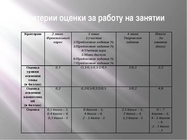 Критерии оценки за работу на занятии