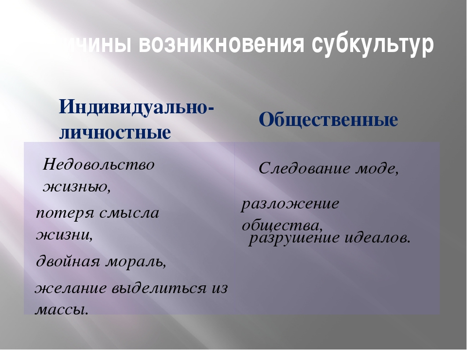 Причины возникновения субкультур Индивидуально-личностные Общественные Недов...