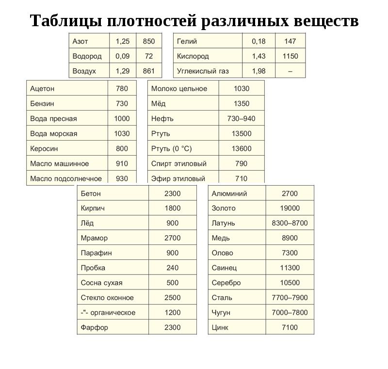 Таблицы плотностей различных веществ