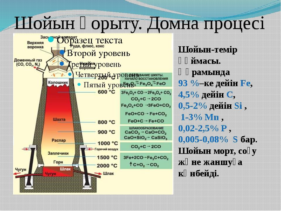 Шойын қорыту. Домна процесі Шойын-темір құймасы. Құрамында 93 %–ке дейін Fe,...