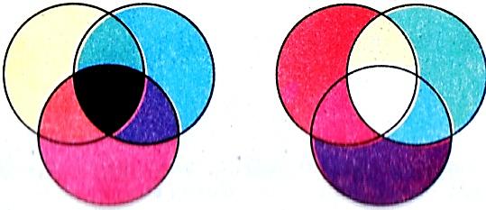 E:\школа\5 клас\природознавство\картинки\світ явищ, в якому живе людина\якщо змішати червоний, жовтий і синій кольори, отримаємо чорний колір.jpg