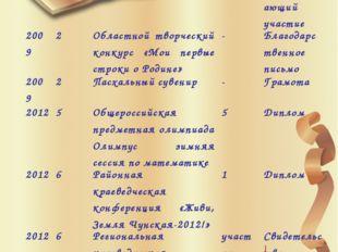 Таблица достижений Год Класс Название конкурса, конференции… Место Документ,