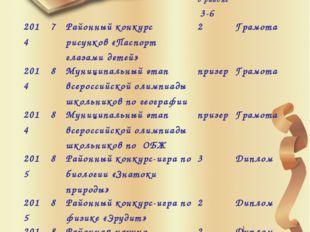 2014 7 Всероссийский конкурс «КИТ» вшколе1 в районе3-6 Диплом 2014 7 Районны