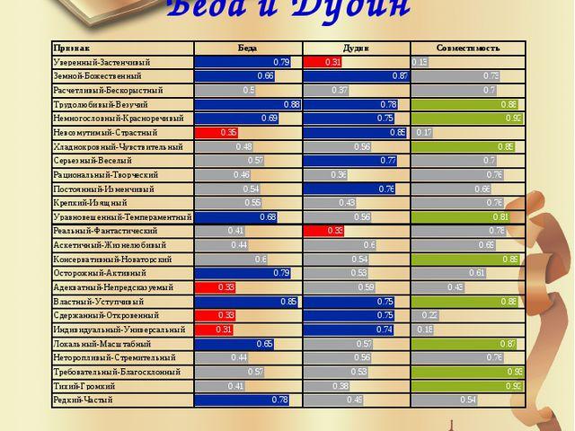 Совместимость фамилии Беда и Дудин Фамилии Беда и Дудин совместимы на 67.08%.