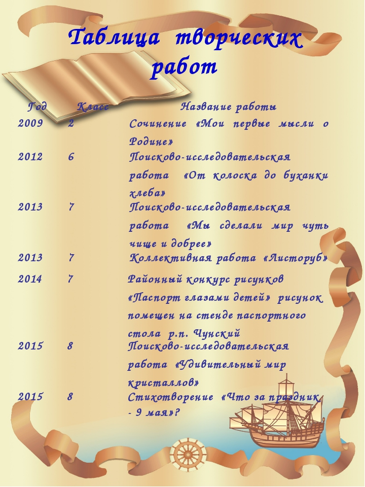 Таблица творческих работ Год Класс Название работы 2009 2 Сочинение «Мои пер...