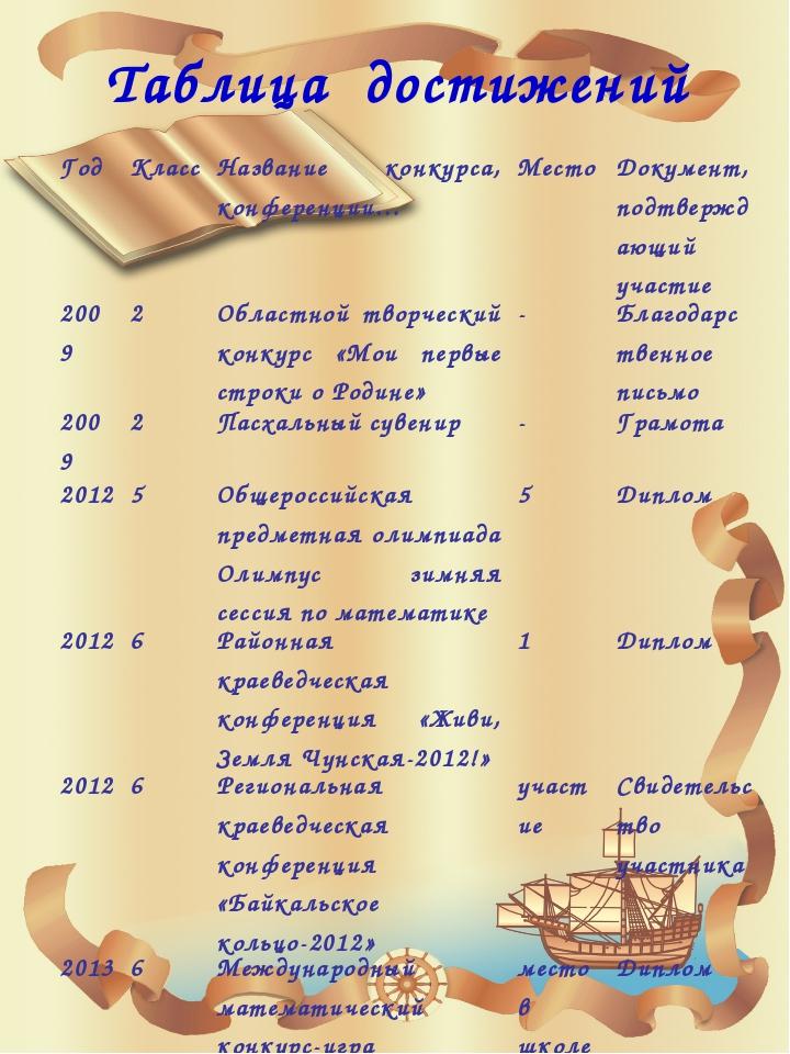 Таблица достижений Год Класс Название конкурса, конференции… Место Документ,...