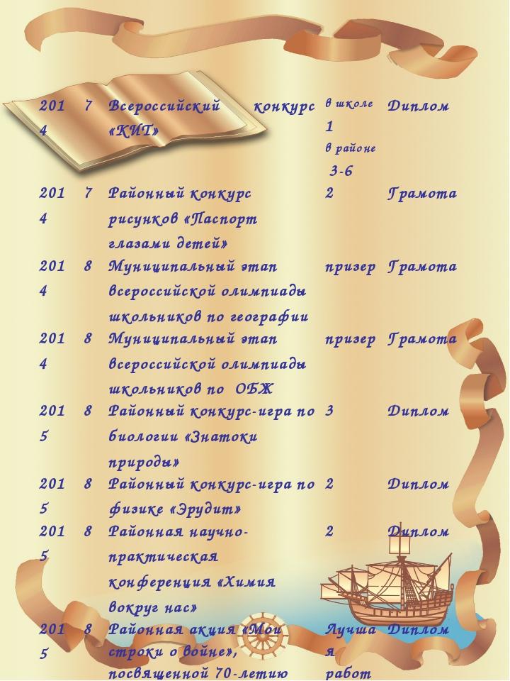2014 7 Всероссийский конкурс «КИТ» вшколе1 в районе3-6 Диплом 2014 7 Районны...