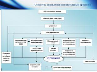 Структура управления воспитательным процессом