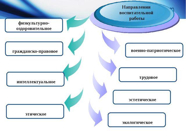Diagram физкультурно-оздоровительное Направления воспитательной работы гражда...