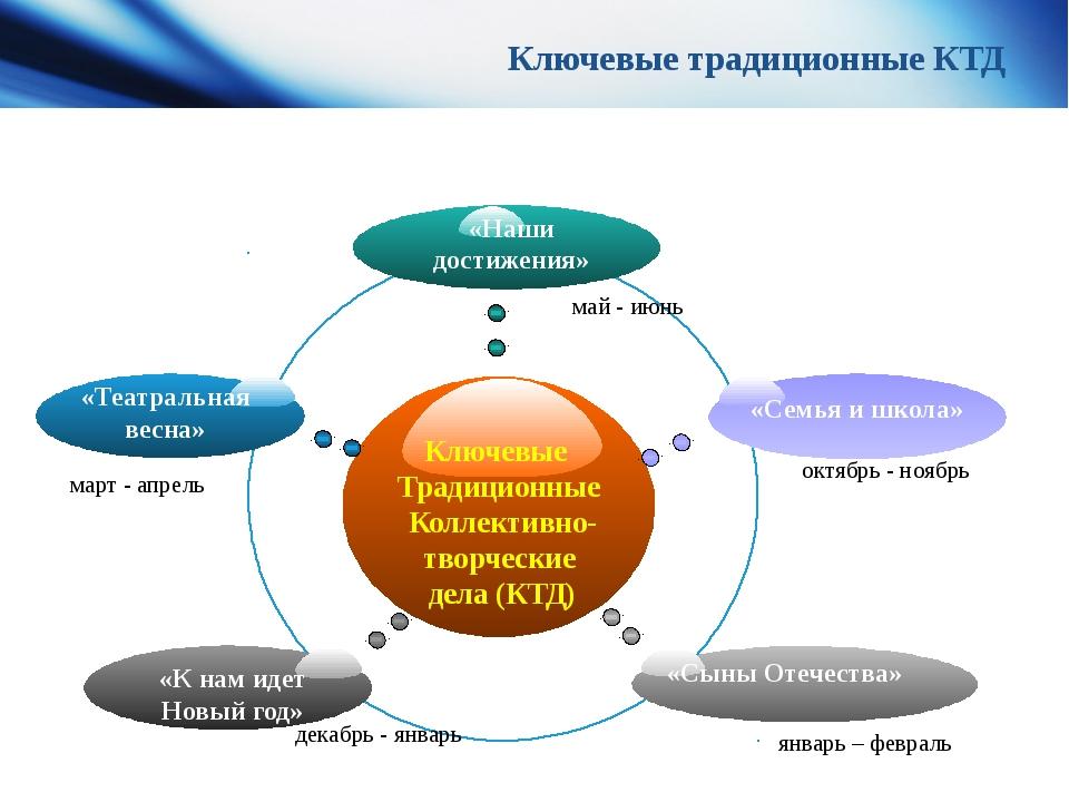 Ключевые традиционные КТД март - апрель декабрь - январь май - июнь январь –...
