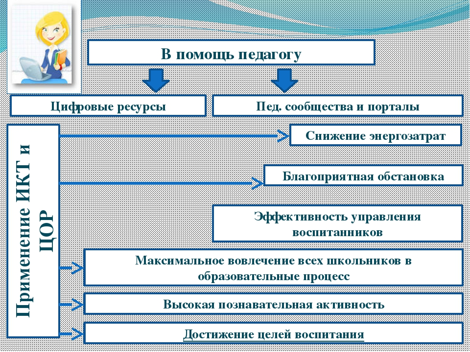 Цифровые ресурсы Пед. сообщества и порталы В помощь педагогу Применение ИКТ и...