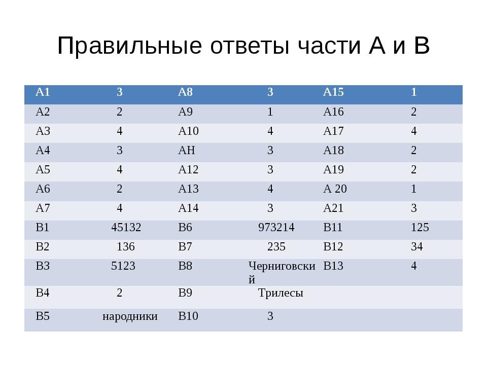 Правильные ответы части А и В А1 3 А8 3 А15 1 А2 2 А9 1 А16 2 АЗ 4 А10 4 А17...