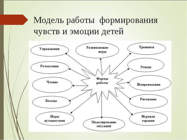 Модель работы формирования чувств и эмоции детей