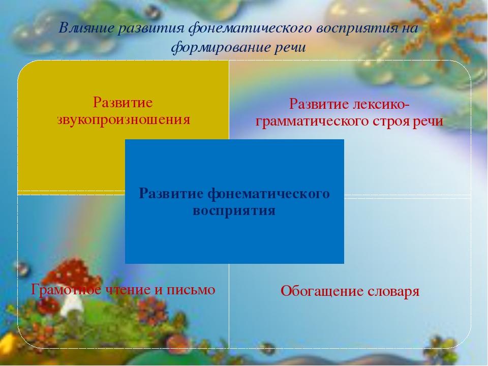 Влияние развития фонематического восприятия на формирование речи Развитие зву...