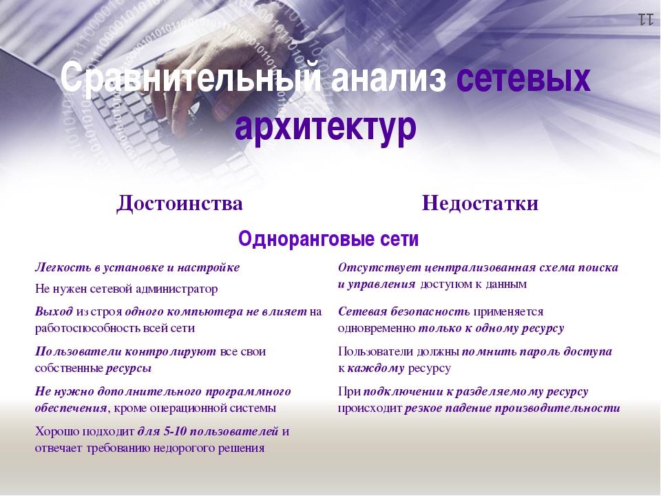 Сравнительный анализ сетевых архитектур Достоинства Недостатки Одноранговыес...