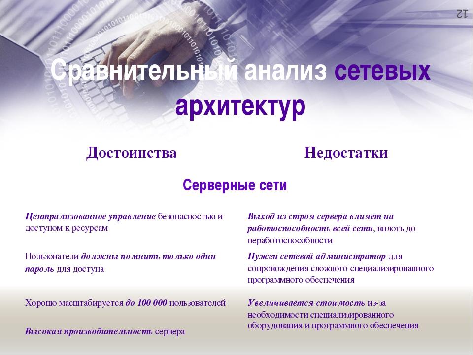 Сравнительный анализ сетевых архитектур Достоинства Недостатки Серверные сет...