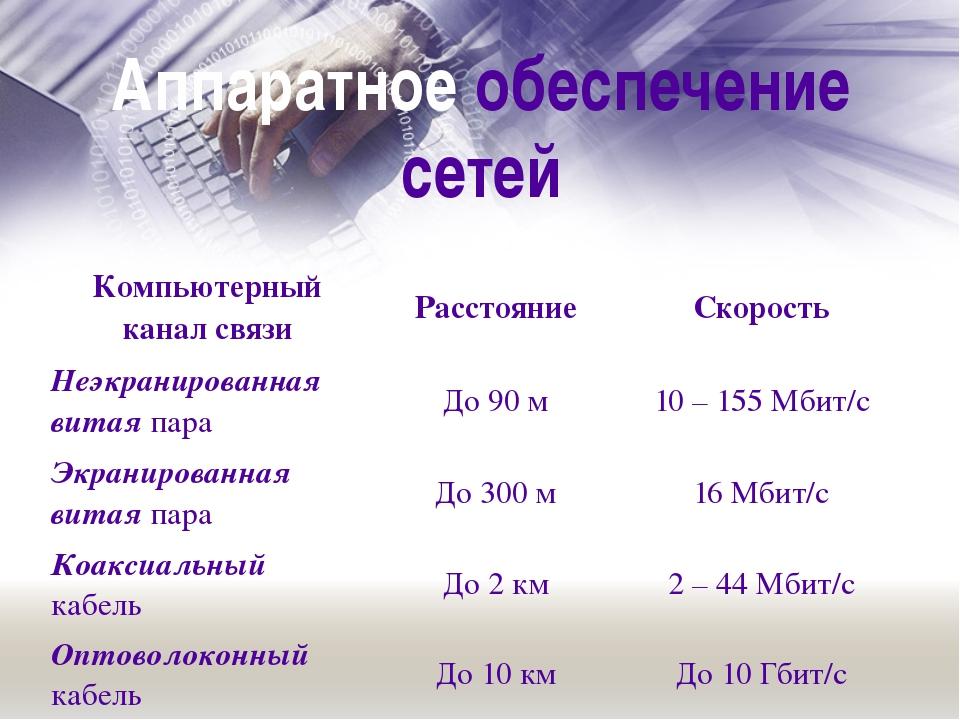 Аппаратное обеспечение сетей Компьютерный канал связи Расстояние Скорость Не...