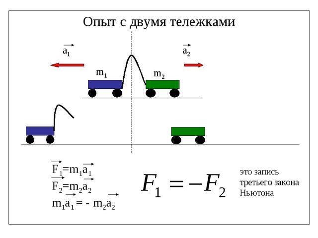 Опыт с двумя тележками это запись третьего закона Ньютона