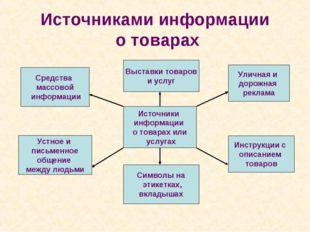 Источниками информации о товарах Источники информации о товарах или услугах У