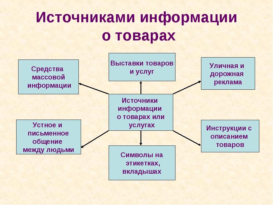 Источниками информации о товарах Источники информации о товарах или услугах У...