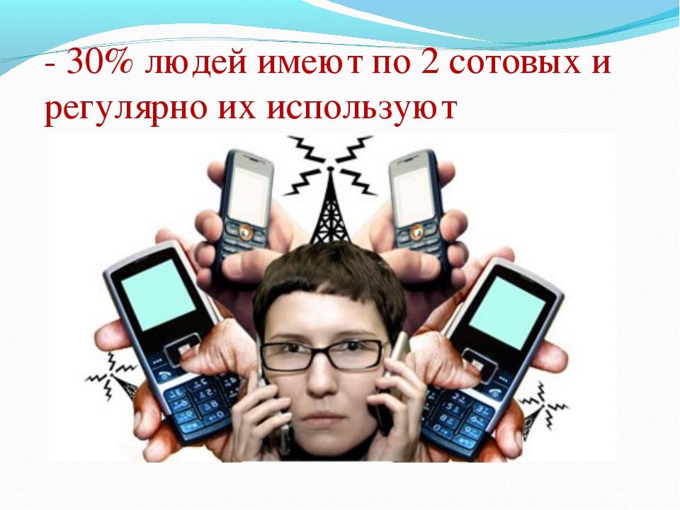 - 30% людей имеют по 2 сотовых и регулярно их используют