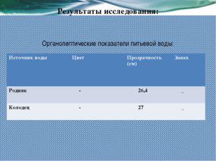 Результаты исследования: Органолептические показатели питьевой воды: Источник