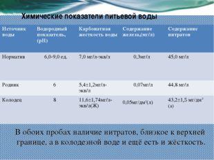 Химические показатели питьевой воды В обоих пробах наличие нитратов, близкое
