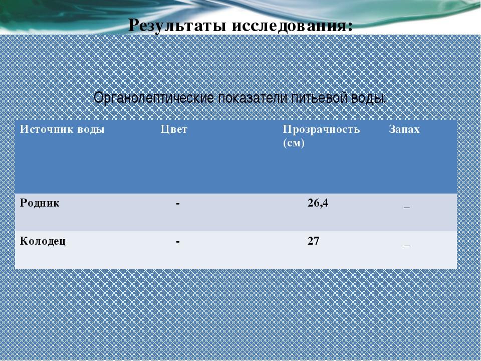 Результаты исследования: Органолептические показатели питьевой воды: Источник...