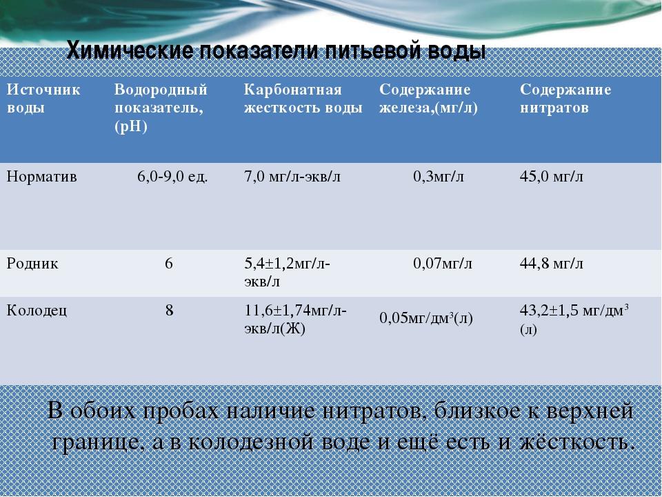 Химические показатели питьевой воды В обоих пробах наличие нитратов, близкое...