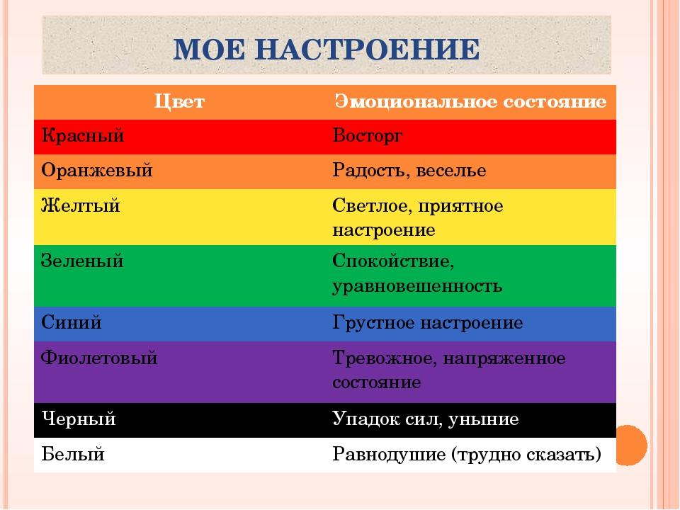 МОЕ НАСТРОЕНИЕ Цвет Эмоциональноесостояние Красный Восторг Оранжевый Радость,...