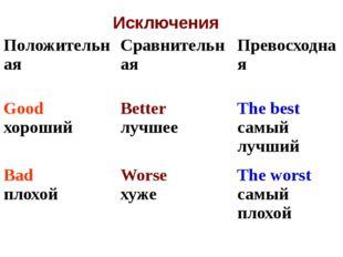 Исключения Положительная Сравнительная Превосходная Good хороший Better лучше