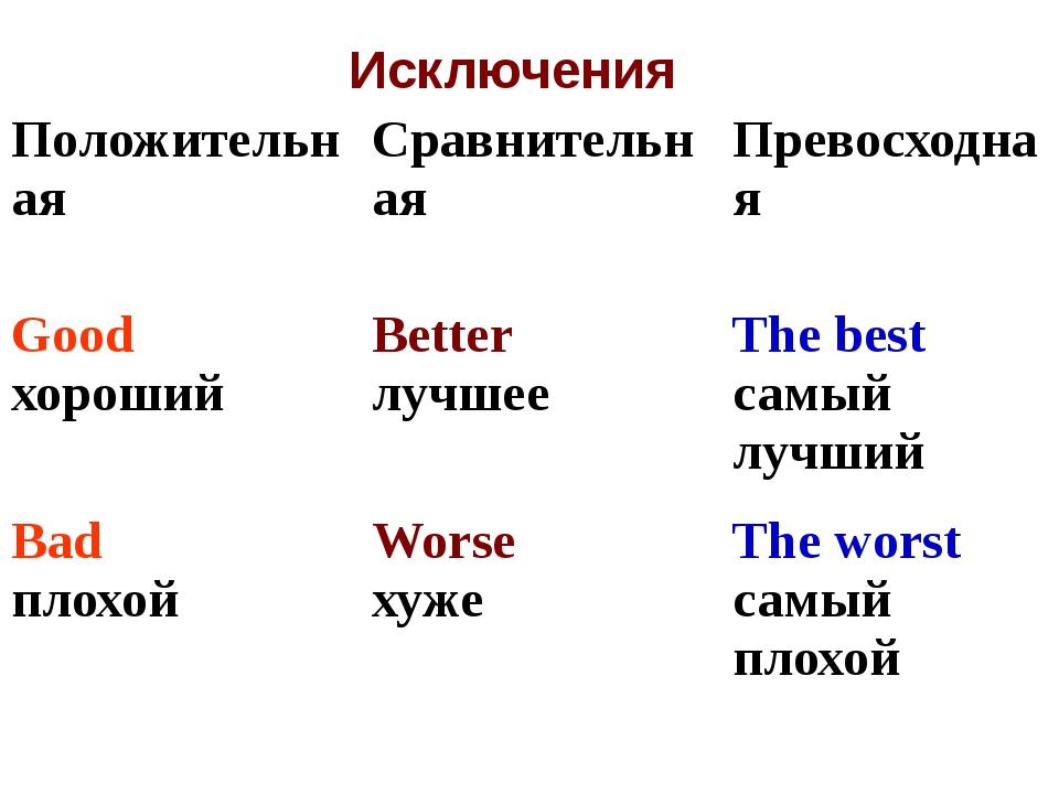 Исключения Положительная Сравнительная Превосходная Good хороший Better лучше...