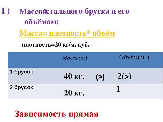 Г) стального бруска и его Массой объёмом; Масса (кг) Масса= плотность* объём...