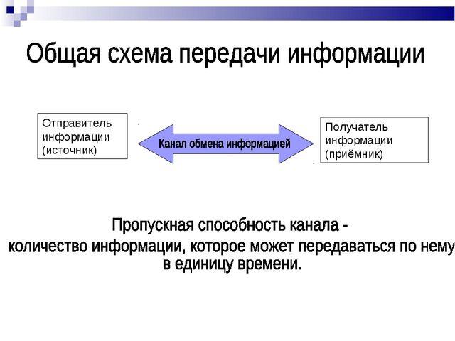 Отправитель информации (источник) Получатель информации (приёмник)
