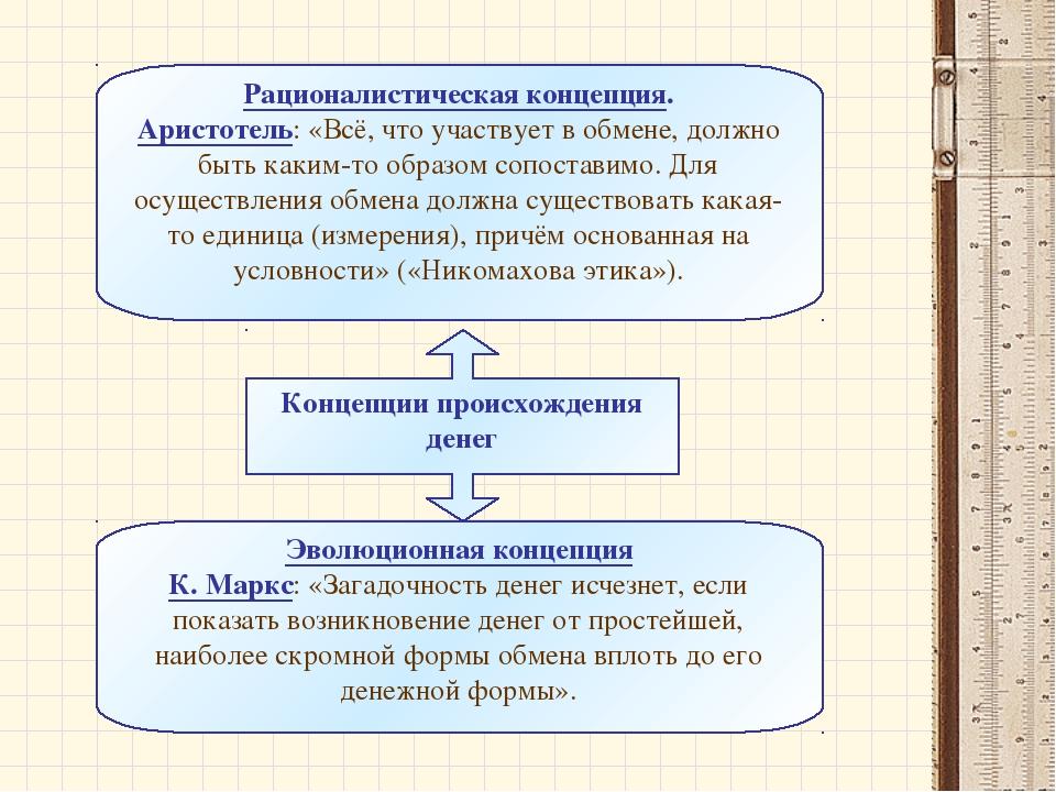 Концепции происхождения денег Эволюционная концепция К. Маркс: «Загадочность...