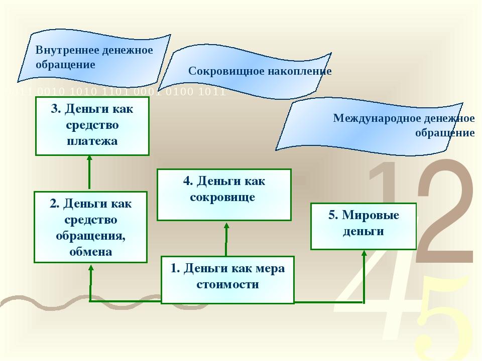 Внутреннее денежное обращение Международное денежное обращение Сокровищное на...