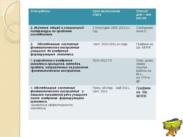 Этап работыСрок выполнения этапа Способ дем – ния рез-ов 1. Изучение общей...