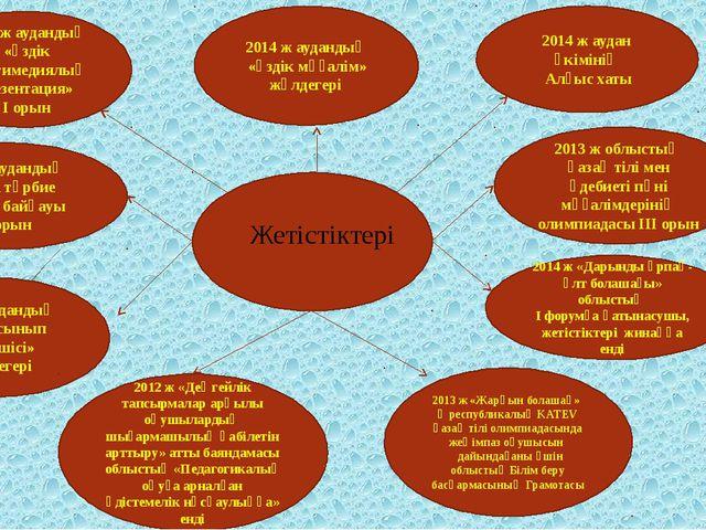 Жетістіктері 2014 ж аудан әкімінің Алғыс хаты 2014 ж «Дарынды ұрпақ-ұлт бола...