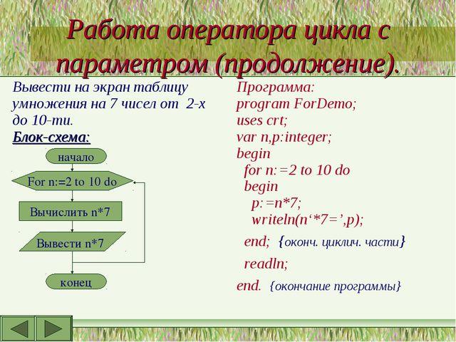 Работа оператора цикла с параметром (продолжение). Вывести на экран таблицу у...
