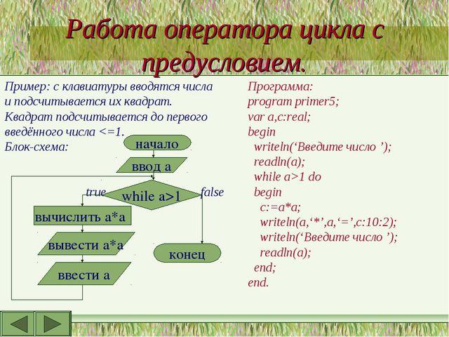 Работа оператора цикла с предусловием. Пример: с клавиатуры вводятся числа и...