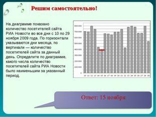 На диаграмме показано количество посетителей сайта РИА Новости во все дни с 1