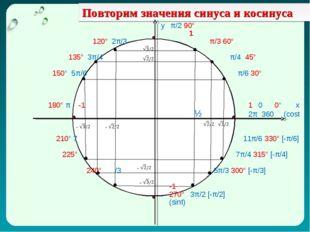 Повторим значения синуса и косинуса у π/2 90° 1 120° 2π/3 π/3 60° 135° 3π/4 π