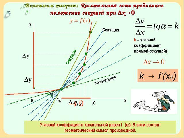 Вспомним теорию: Касательная есть предельное положение секущей при ∆х→0 k –...