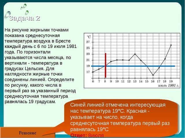 Задача 2 Решение На рисунке жирными точками показана среднесуточная температу...