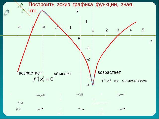 x 1 2 3 4 5 -1 -2 -4 -1 -2 1 -3 -5 0 возрастает возрастает убывает Построить...