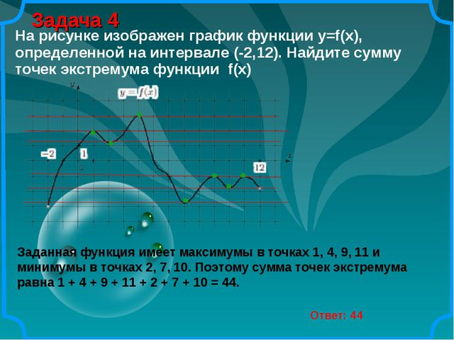 Задача 4 Ответ: 44 Заданная функция имеет максимумы в точках 1, 4, 9, 11 и ми...