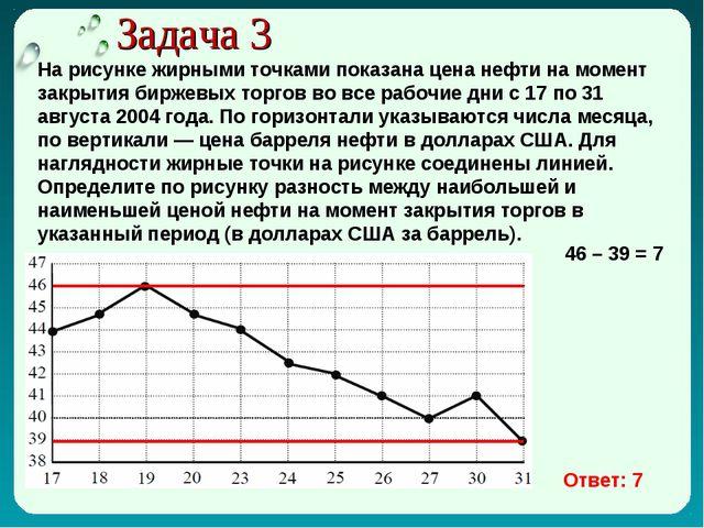 Задача 3 На рисунке жирными точками показана цена нефти на момент закрытия би...